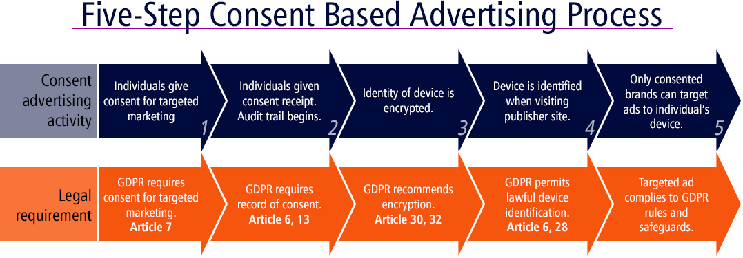 Five-Step Consent Based Advertising Process